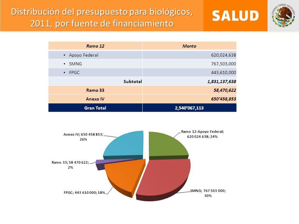 Distribución del presupuesto para biológicos, 2011, por fuente de financiamiento