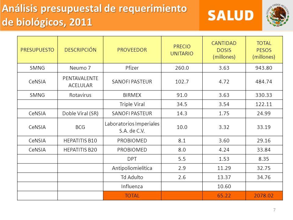 Análisis presupuestal de requerimiento de biológicos, 2011