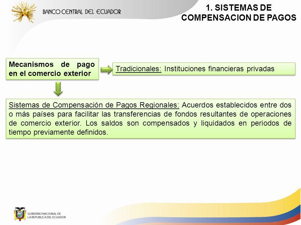 1. SISTEMAS DE COMPENSACION DE PAGOS