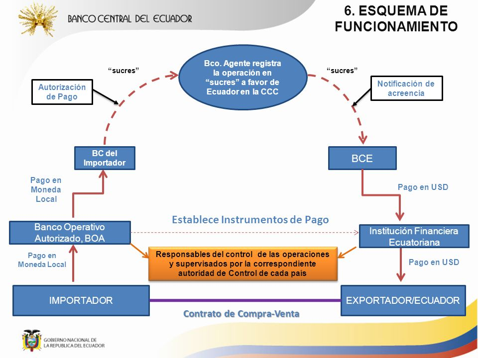 6. ESQUEMA DE FUNCIONAMIENTO