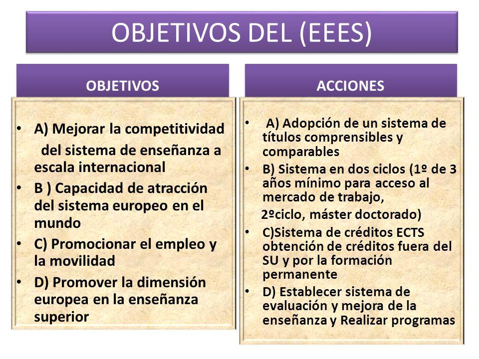 OBJETIVOS DEL (EEES) OBJETIVOS ACCIONES A) Mejorar la competitividad