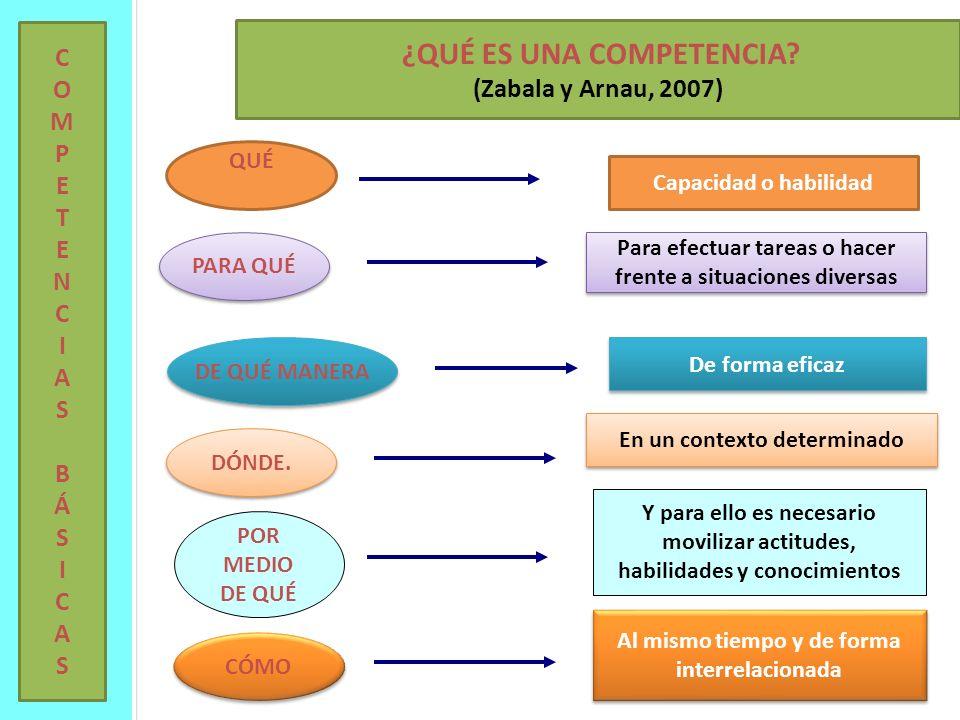 ¿QUÉ ES UNA COMPETENCIA (Zabala y Arnau, 2007)