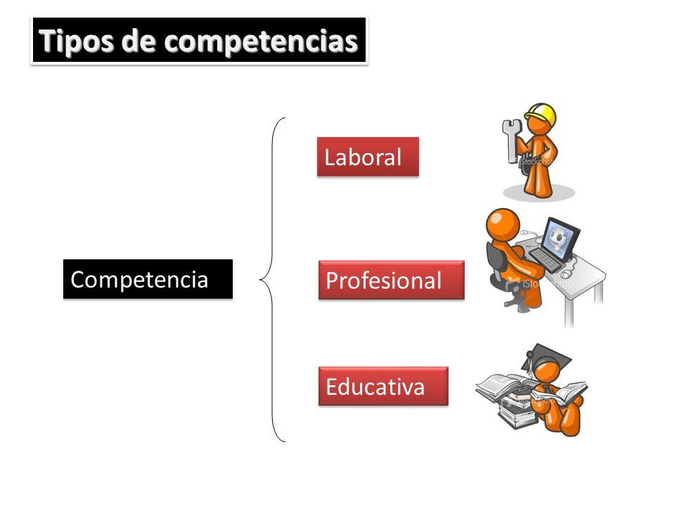 Tipos de competencias Competencia Laboral Profesional Educativa