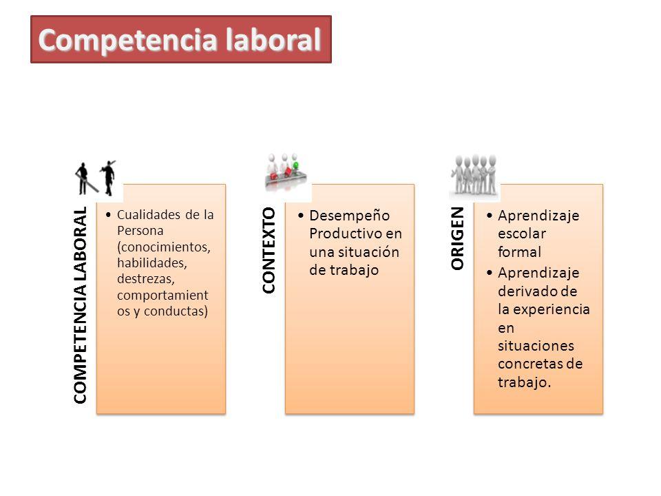 Competencia laboral COMPETENCIA LABORAL. Cualidades de la Persona (conocimientos, habilidades, destrezas, comportamientos y conductas)