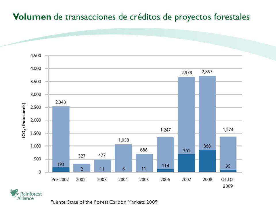 Volumen de transacciones de créditos de proyectos forestales