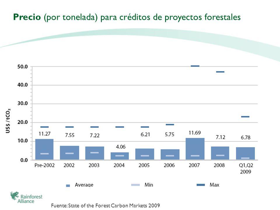Precio (por tonelada) para créditos de proyectos forestales