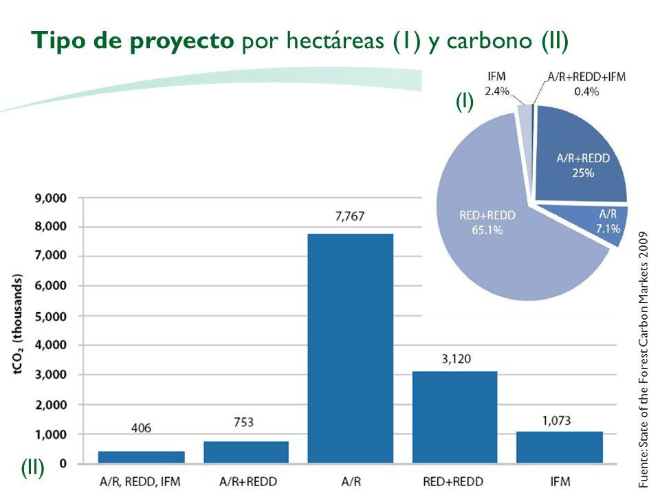 Tipo de proyecto por hectáreas (1) y carbono (II)