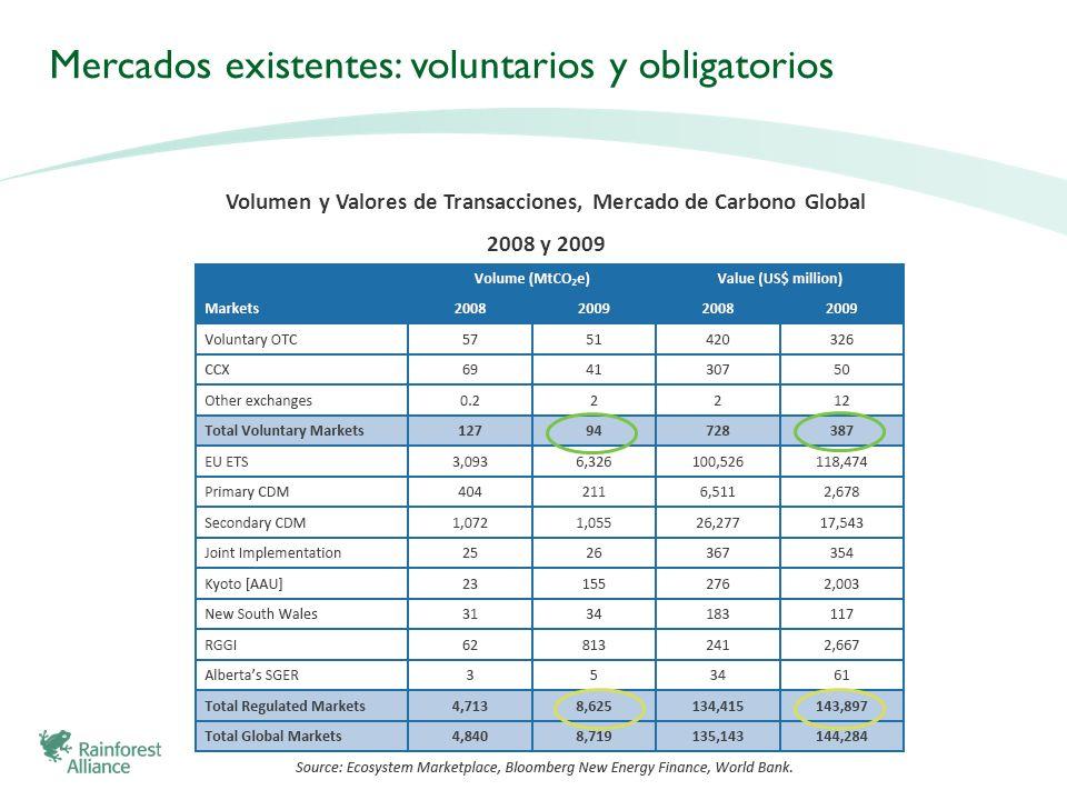Mercados existentes: voluntarios y obligatorios