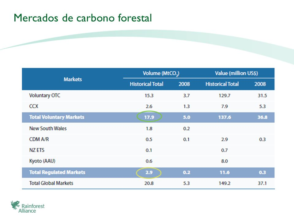 Mercados de carbono forestal