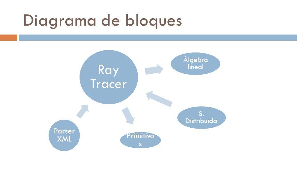 Diagrama de bloques Primitivos Parser XML S. Distribuida Ray Tracer