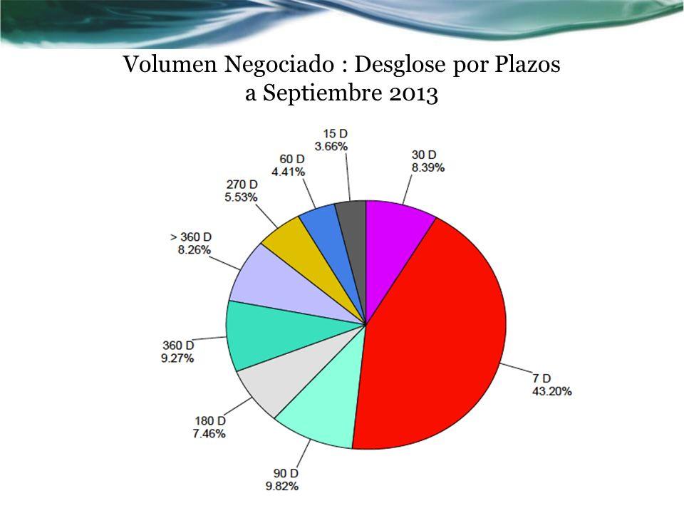 Volumen Negociado : Desglose por Plazos a Septiembre 2013