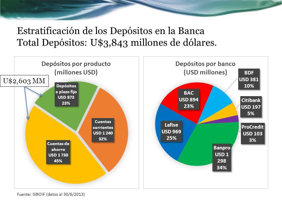 Estratificación de los Depósitos en la Banca Total Depósitos: U$3,843 millones de dólares.