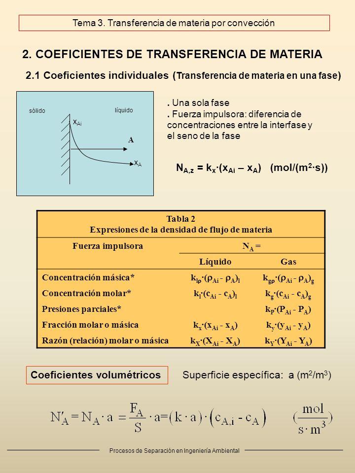 Tema 2. Transferencia de materia por difusión