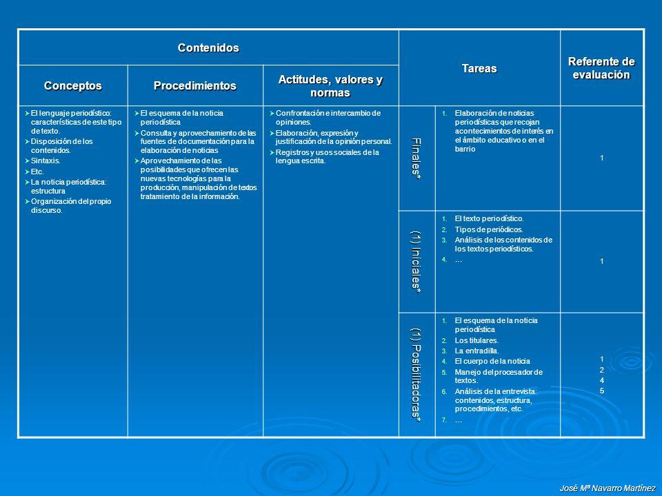 Referente de evaluación Actitudes, valores y normas