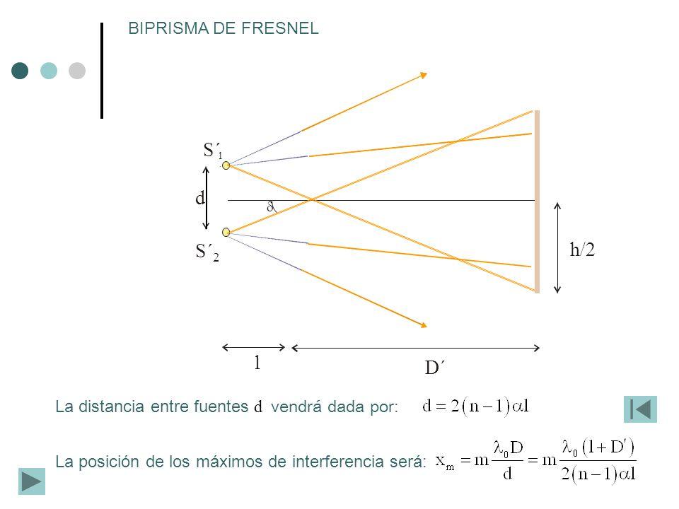 La posición de los máximos de interferencia será: