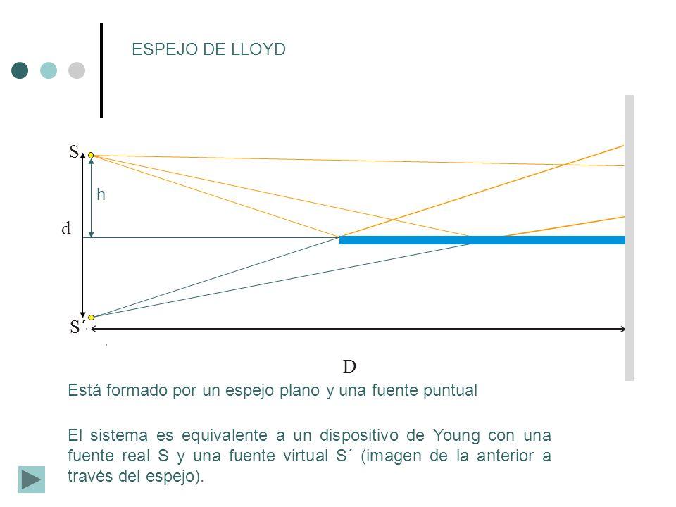 ESPEJO DE LLOYD S. d. h. S´ D. Está formado por un espejo plano y una fuente puntual.