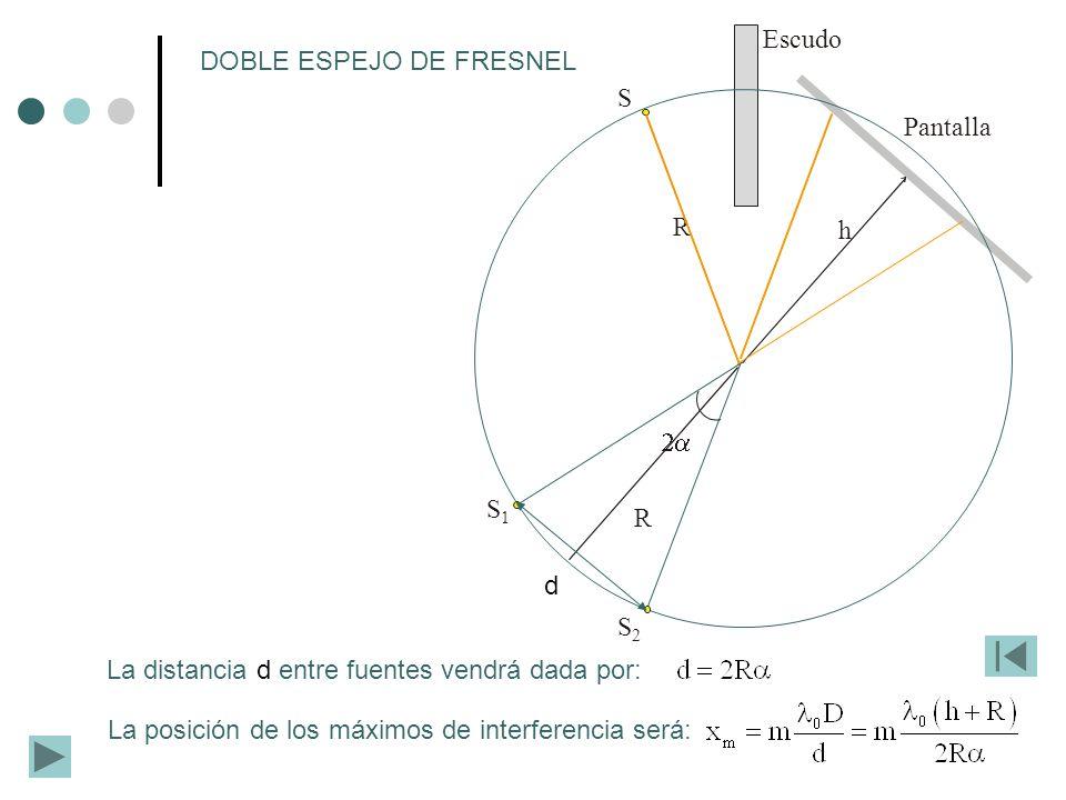 DOBLE ESPEJO DE FRESNEL S Pantalla
