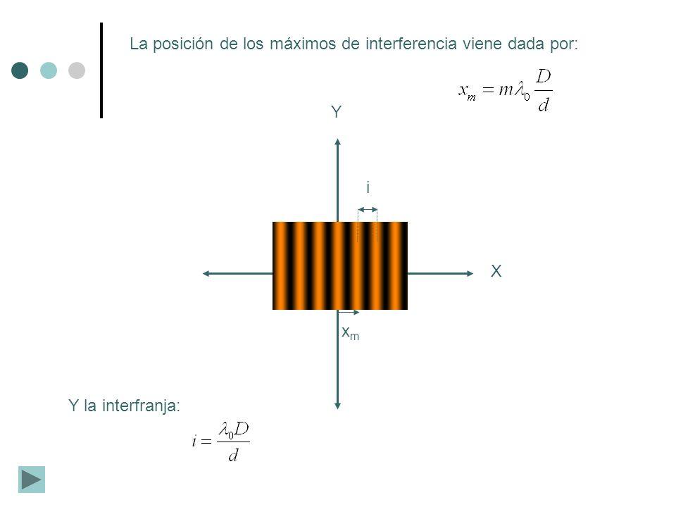 La posición de los máximos de interferencia viene dada por: