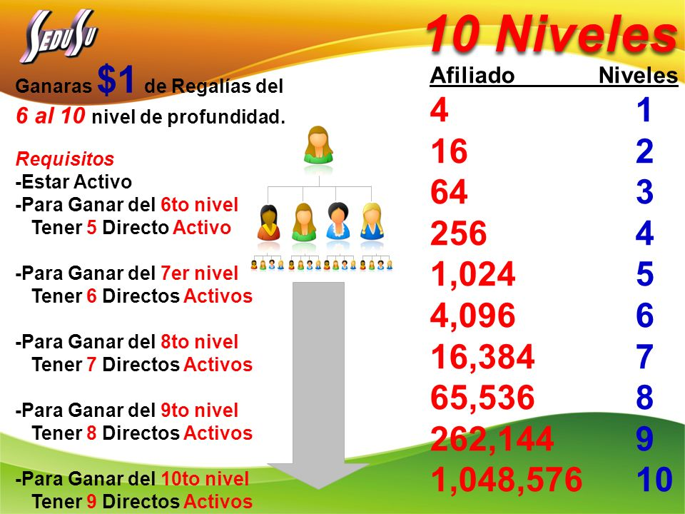 10 Niveles Ganaras $1 de Regalías del. 6 al 10 nivel de profundidad. Requisitos. -Estar Activo. -Para Ganar del 6to nivel.