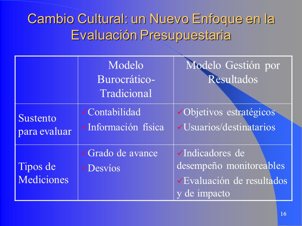 Cambio Cultural: un Nuevo Enfoque en la Evaluación Presupuestaria
