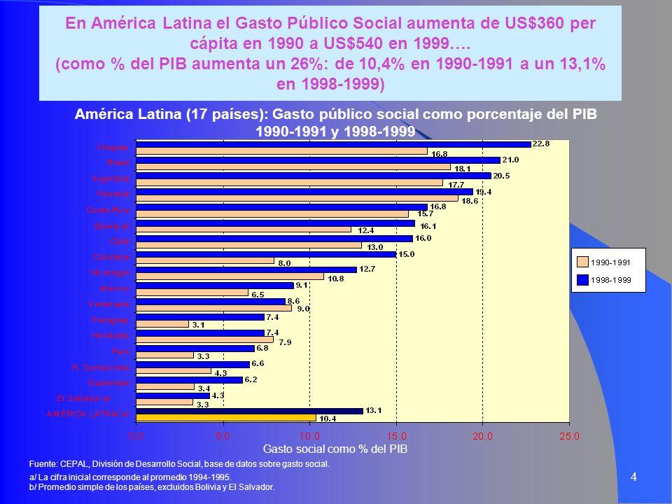 En América Latina el Gasto Público Social aumenta de US$360 per cápita en 1990 a US$540 en 1999…. (como % del PIB aumenta un 26%: de 10,4% en 1990-1991 a un 13,1% en 1998-1999)