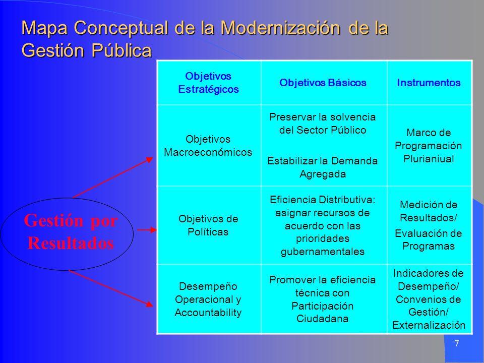 Mapa Conceptual de la Modernización de la Gestión Pública