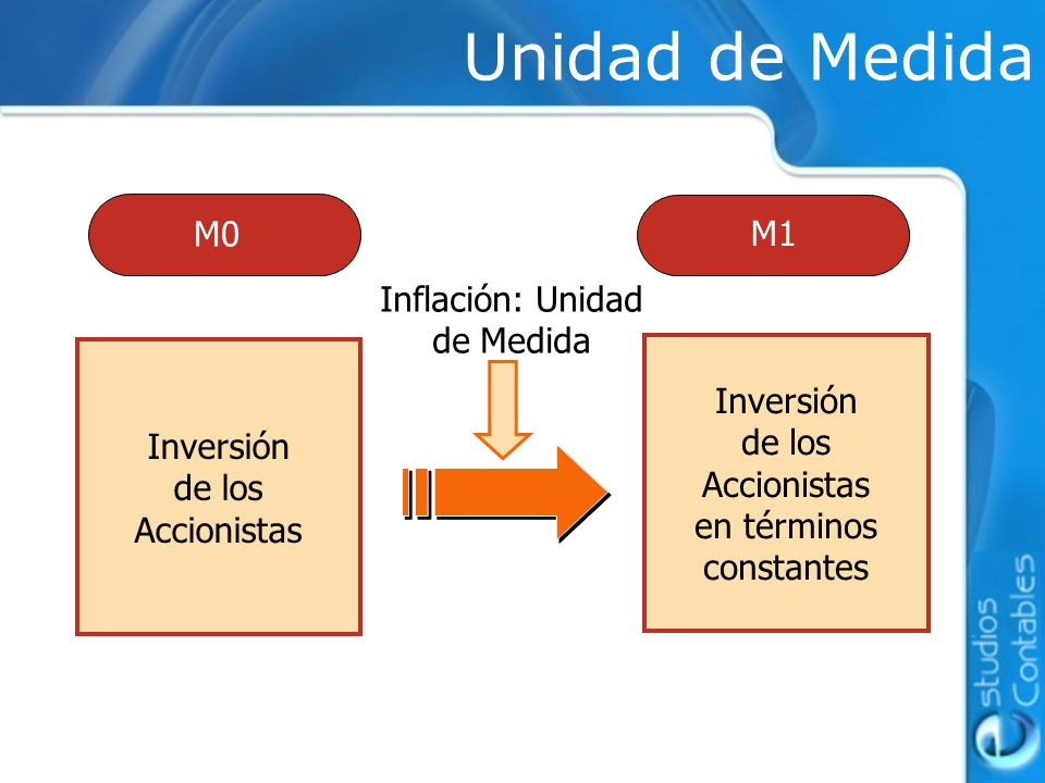 Inflación: Unidad de Medida
