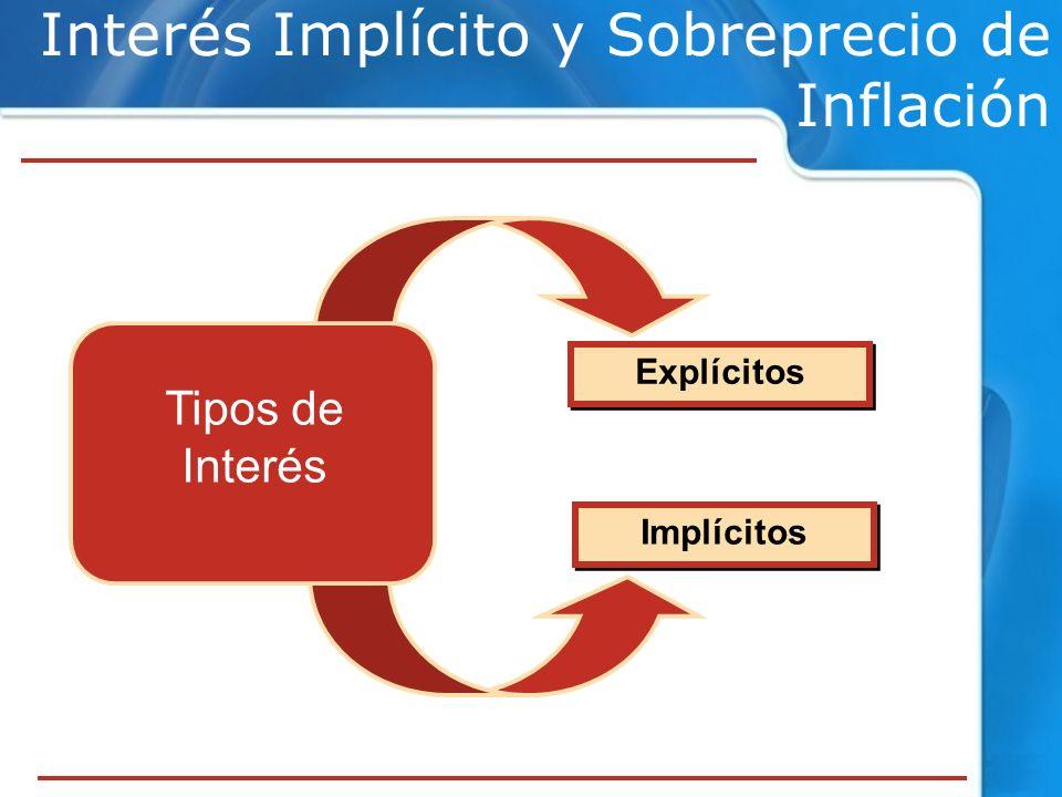 Interés Implícito y Sobreprecio de Inflación