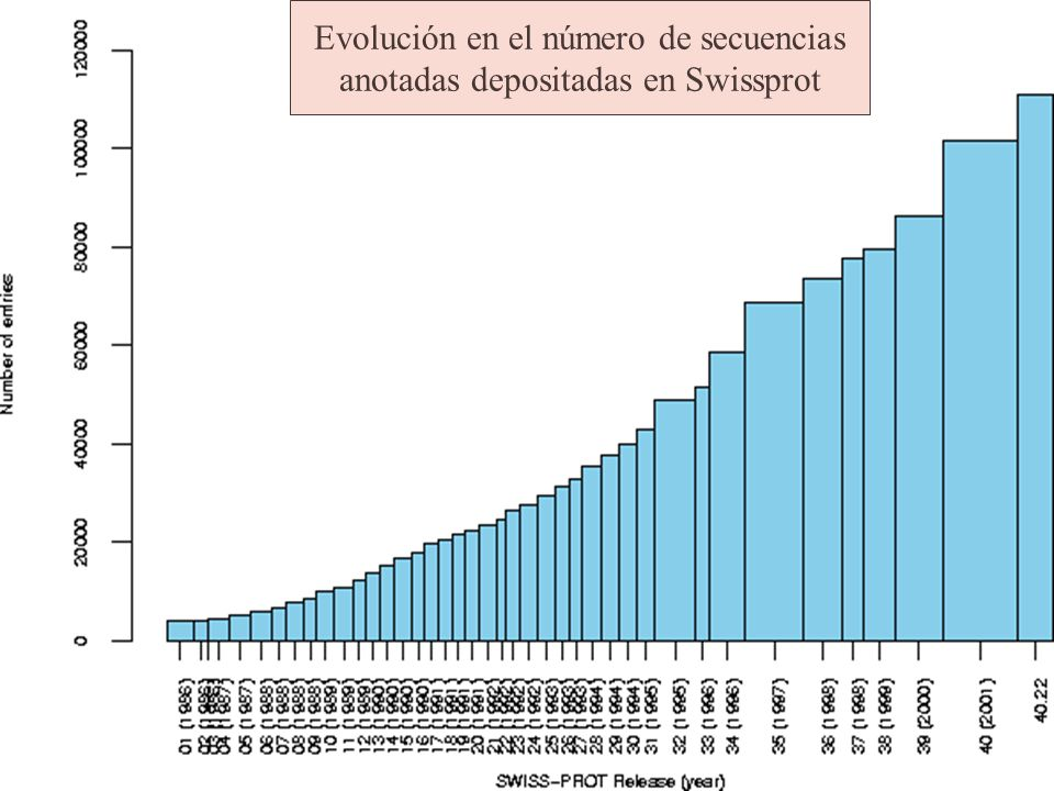 Evolución en el número de secuencias anotadas depositadas en Swissprot