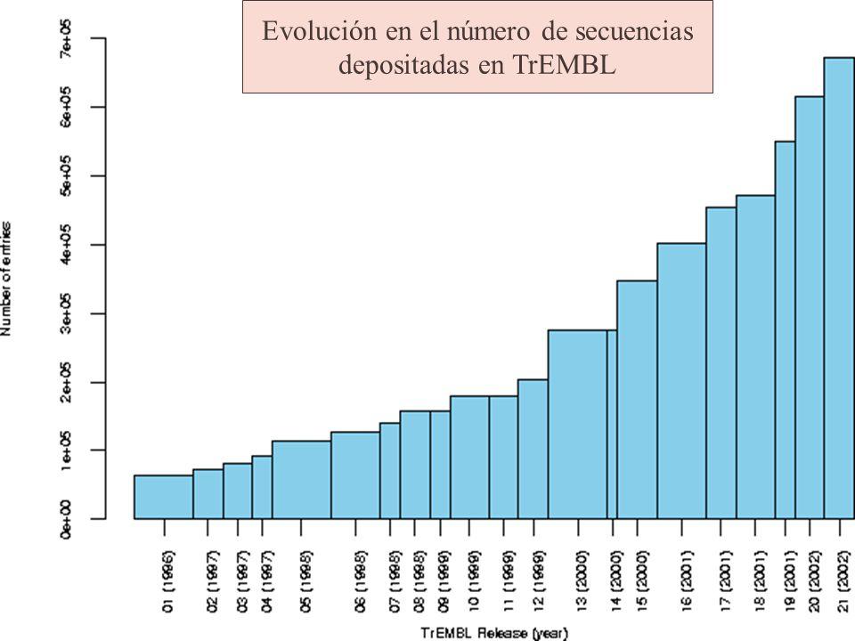 Evolución en el número de secuencias