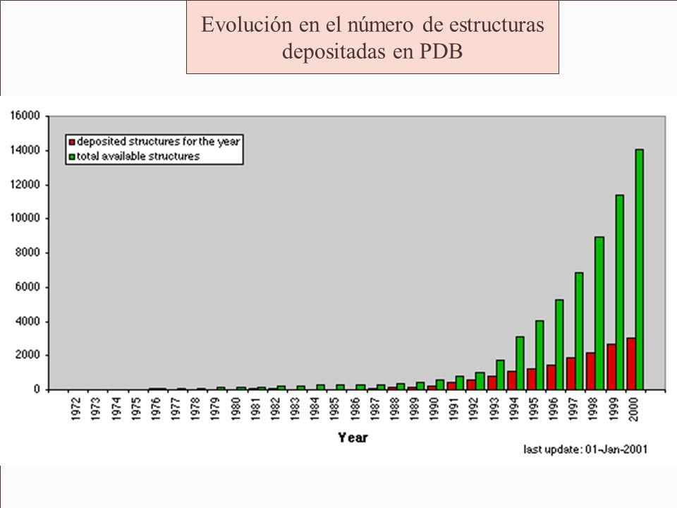 Evolución en el número de estructuras