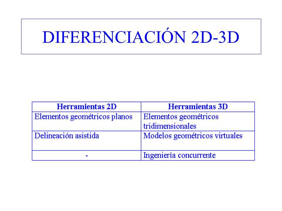 DIFERENCIACIÓN 2D-3D
