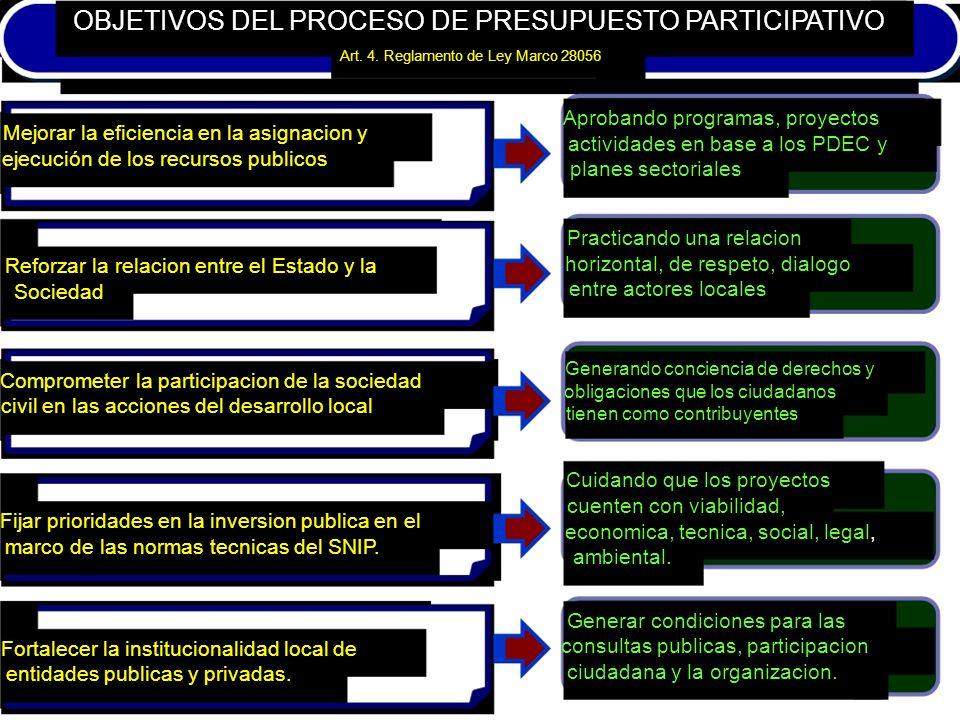 OBJETIVOS DEL PROCESO DE PRESUPUESTO PARTICIPATIVO