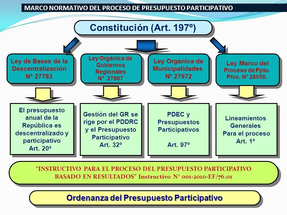Constitución (Art. 197º) Ordenanza del Presupuesto Participativo