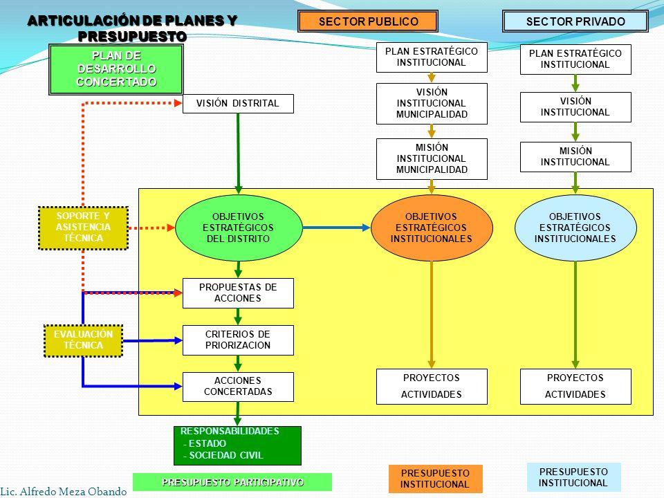 ARTICULACIÓN DE PLANES Y PRESUPUESTO