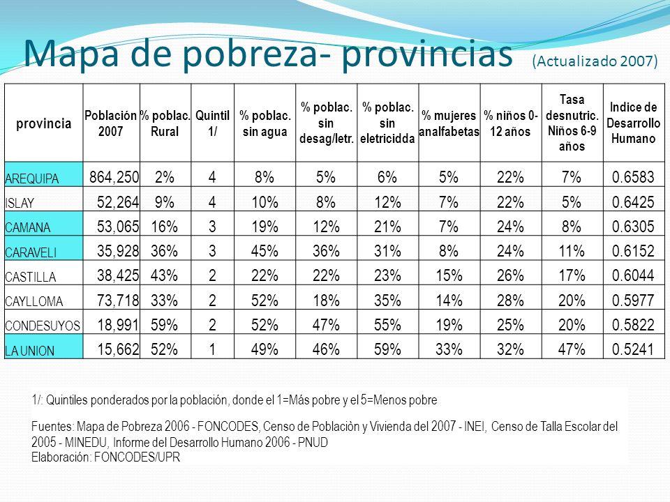 Mapa de pobreza- provincias (Actualizado 2007)