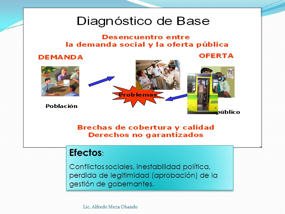 Efectos: Conflictos sociales, inestabilidad política, perdida de legitimidad (aprobación) de la gestión de gobernantes.