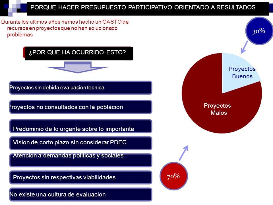 30% 70% PORQUE HACER PRESUPUESTO PARTICIPATIVO ORIENTADO A RESULTADOS
