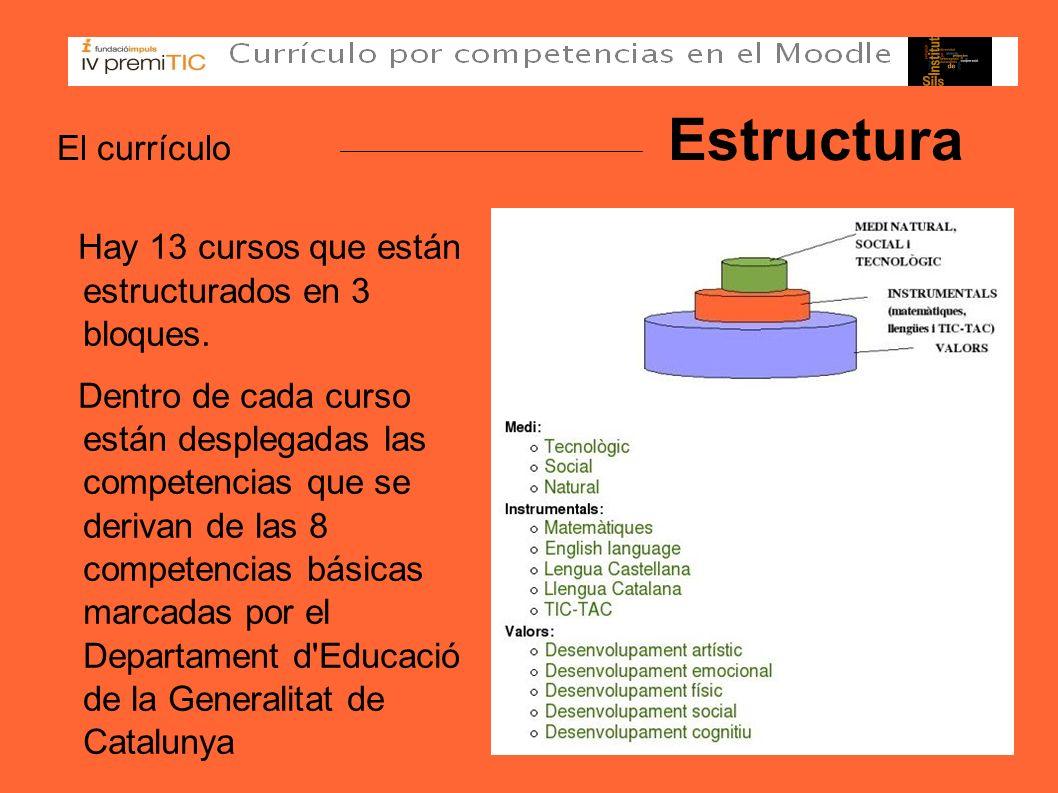 El currículo Estructura