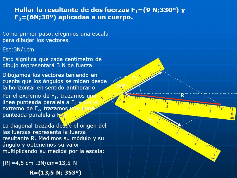 Hallar la resultante de dos fuerzas F1=(9 N;330º) y F2=(6N;30º) aplicadas a un cuerpo.