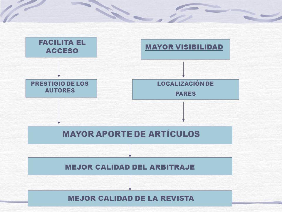 MAYOR APORTE DE ARTÍCULOS