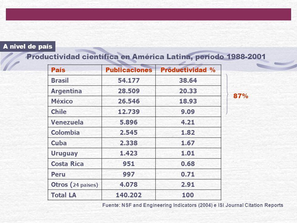 Productividad científica en América Latina, período 1988-2001