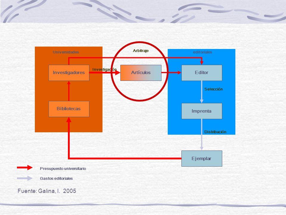 Fuente: Galina, I. 2005 Investigadores Artículos Editor Bibliotecas