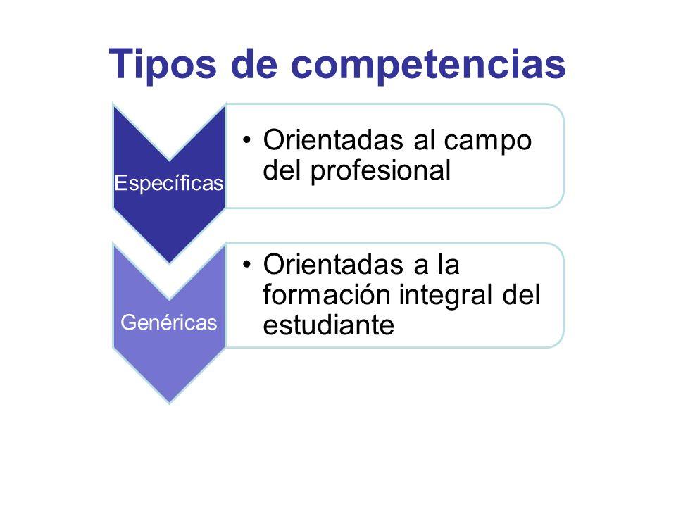 Tipos de competencias Específicas Orientadas al campo del profesional