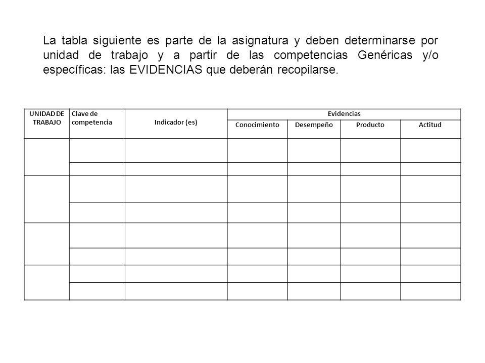 La tabla siguiente es parte de la asignatura y deben determinarse por unidad de trabajo y a partir de las competencias Genéricas y/o específicas: las EVIDENCIAS que deberán recopilarse.