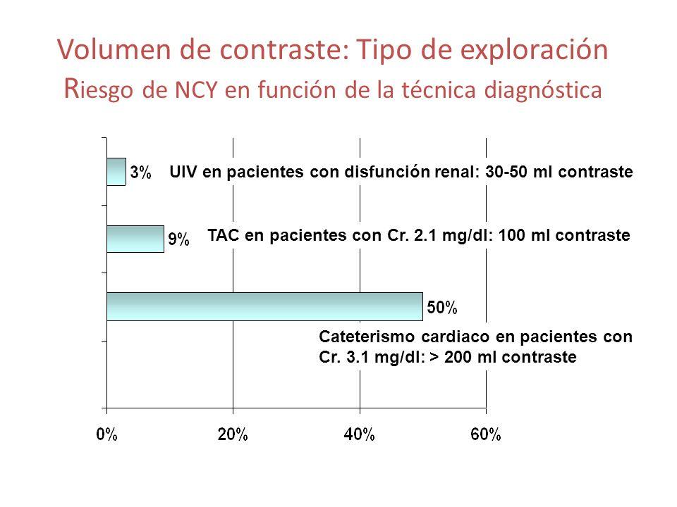 Volumen de contraste: Tipo de exploración Riesgo de NCY en función de la técnica diagnóstica