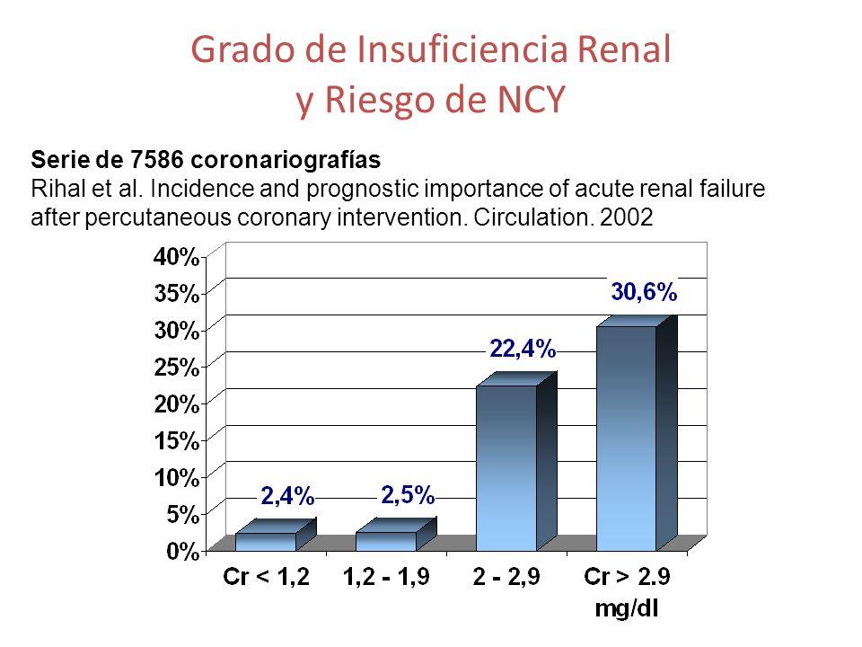 Grado de Insuficiencia Renal y Riesgo de NCY