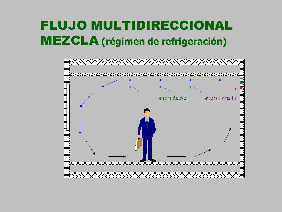 FLUJO MULTIDIRECCIONAL MEZCLA (régimen de refrigeración)