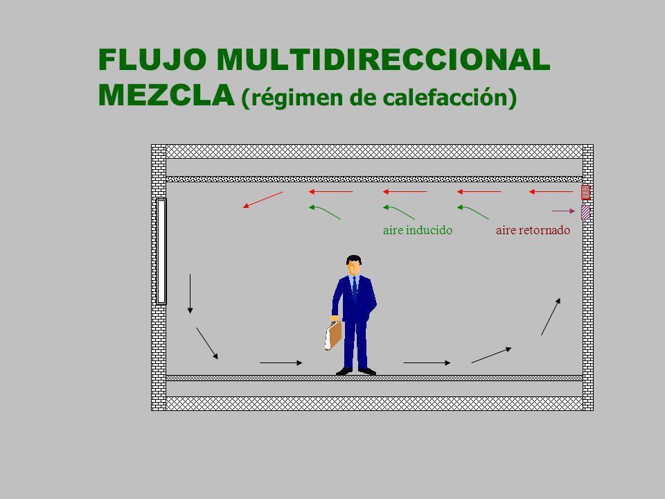 FLUJO MULTIDIRECCIONAL MEZCLA (régimen de calefacción)