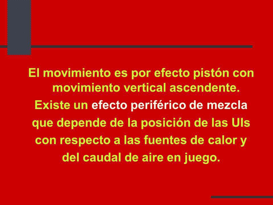 El movimiento es por efecto pistón con movimiento vertical ascendente.